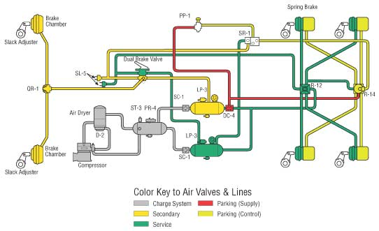 Basic Air ke System Schematics on chevelle air conditioning wire diagrams, air conditioner thermostat wiring, process of air conditioning diagrams, air conditioner process, air conditioner diagram, air brake valve schematics, hvac air conditioning wiring diagrams, air system diagrams, air line diagrams, air tool diagrams, air parking brake diagram, air power tools, heating and air conditioning diagrams, air brake relay valve diagram, industrial air chillers diagrams, air conditioning theory, air conditioning circuit diagram, air circulation diagram,