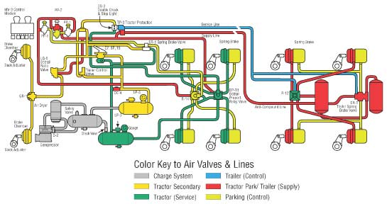 Semi Air Brake Diagram : Basic air brake system schematics