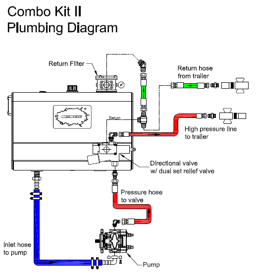muncie pto wiring diagram muncie image wiring diagram watch more like muncie wet line kits on muncie pto wiring diagram