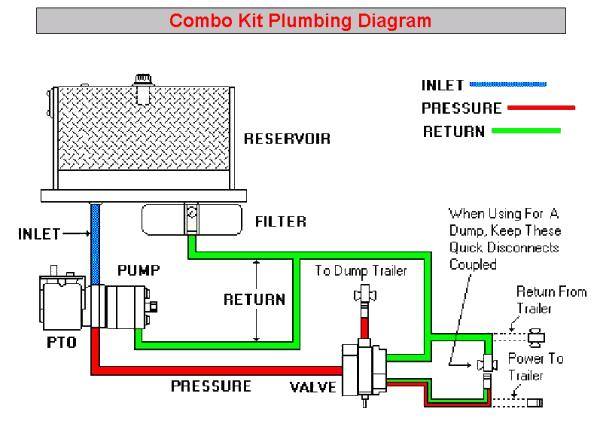 hydraulic dump wiring diagram car diagram wiring diagram