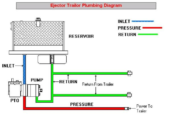 semi wet kit diagram wiring diagram general Truck PTO Hydraulic Pumps