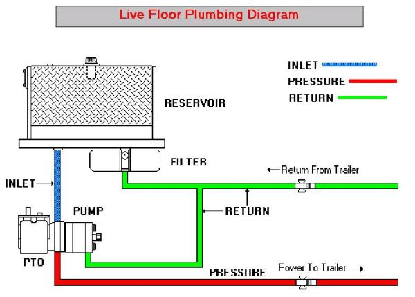 typical mobile hydraulic system schematics muncie live floor schematic