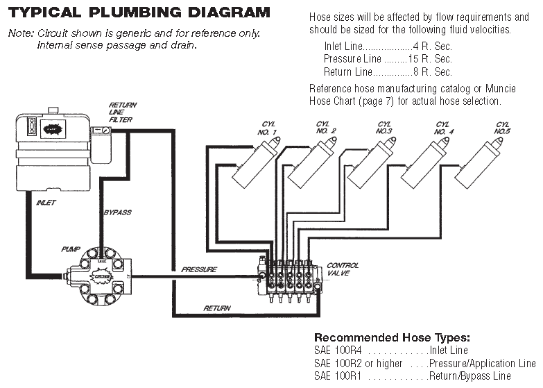 typical mobile hydraulic system schematics muncie mlsm refuse pump plumbing schematic