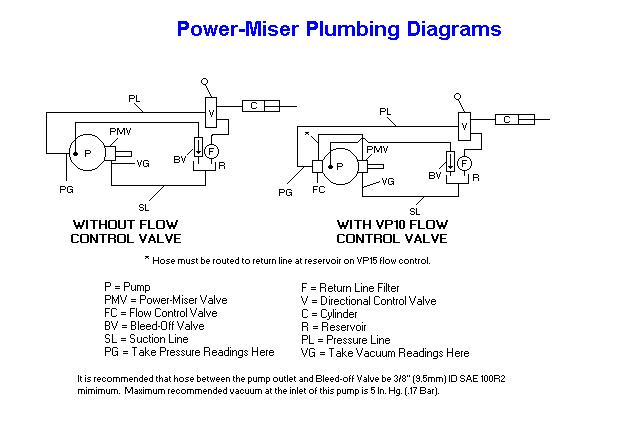 Muncie Power-Miser Schematic
